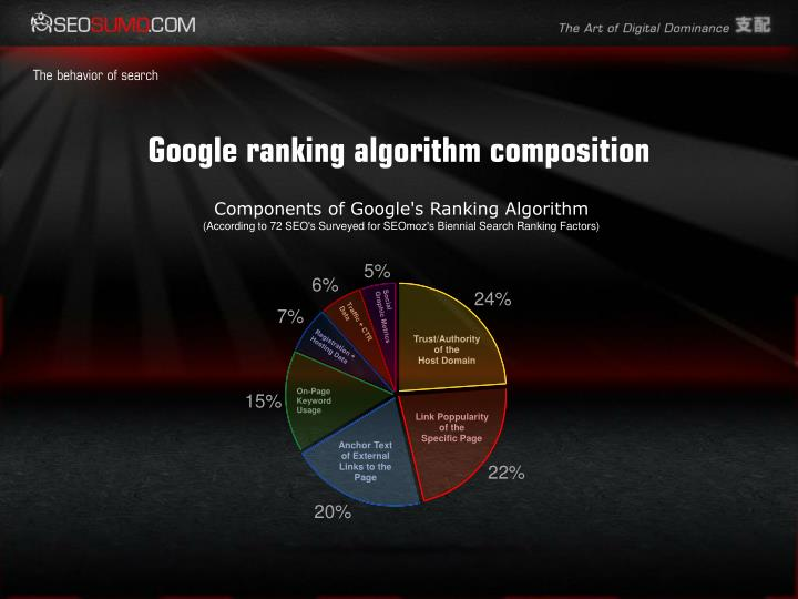 Google ranking algorithm composition