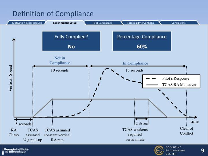 Definition of Compliance