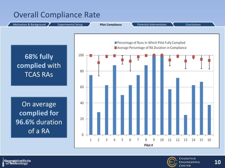 Overall Compliance Rate