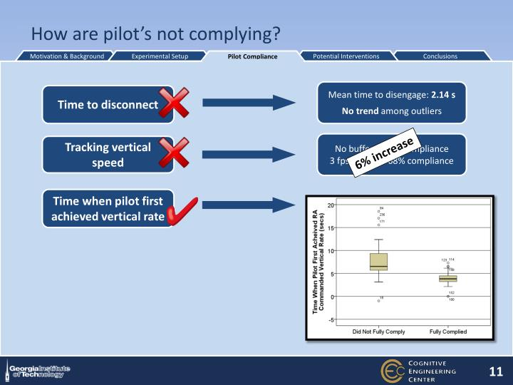How are pilot's not complying?