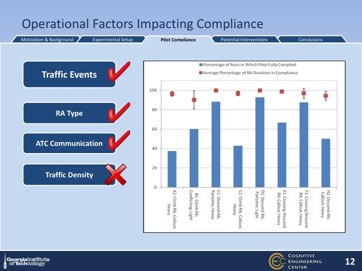 Operational Factors Impacting Compliance