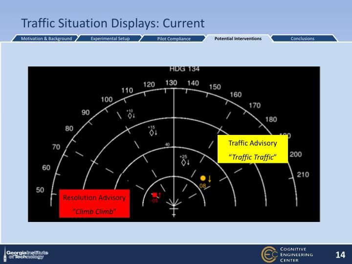 Traffic Situation Displays: Current