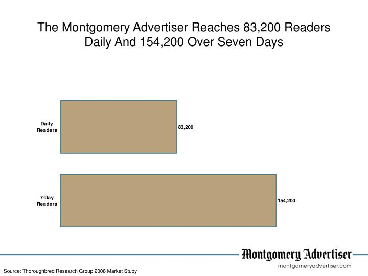 The Montgomery Advertiser Reaches 83,200 Readers Daily And 154,200 Over Seven Days