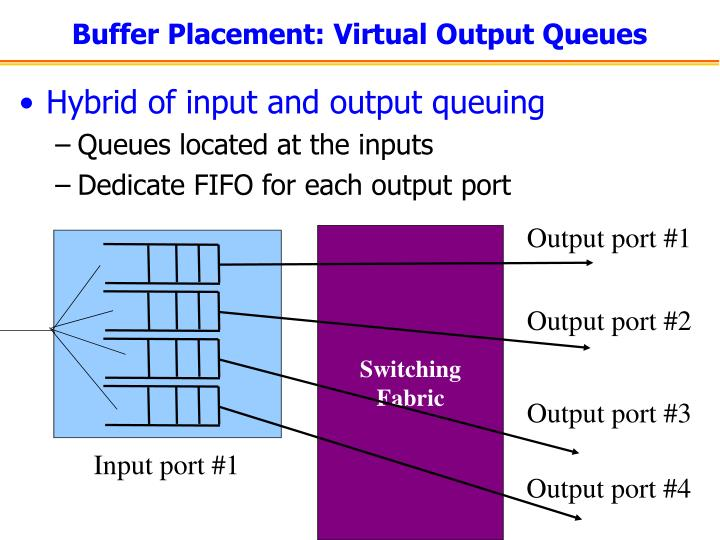 Buffer Placement: Virtual Output Queues