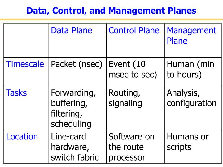 Data, Control, and Management Planes