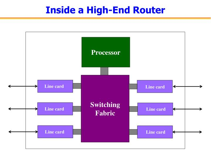 Inside a High-End Router