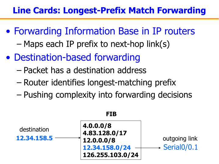 Line Cards: Longest-Prefix Match Forwarding