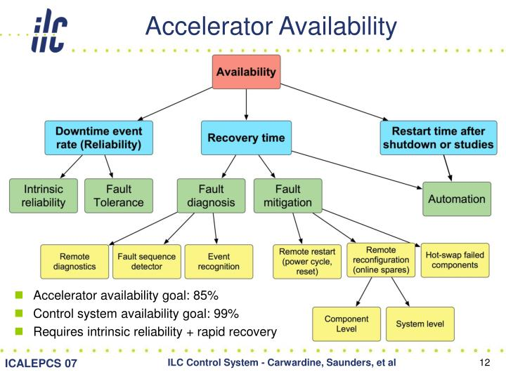 Accelerator Availability