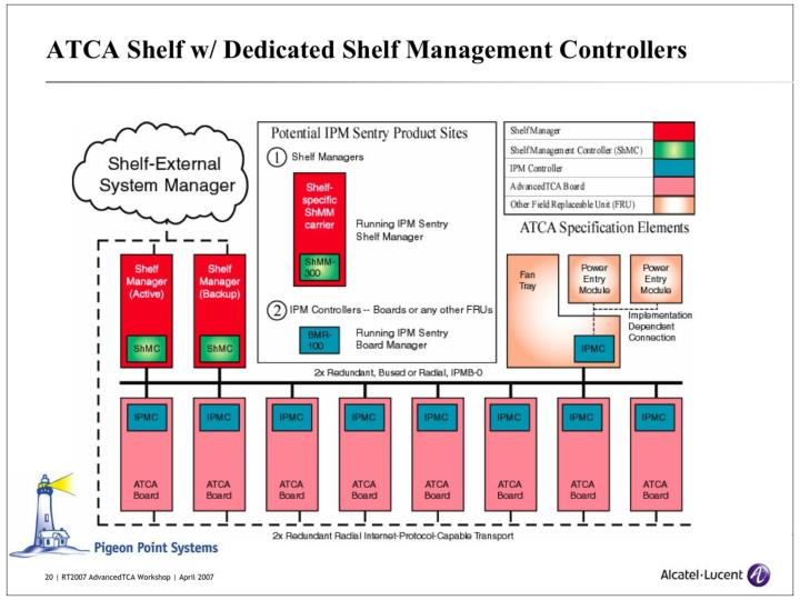 ATCA Shelf w/ dedicated shelf Management Controllers