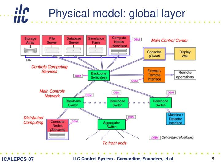 Physical model: global layer