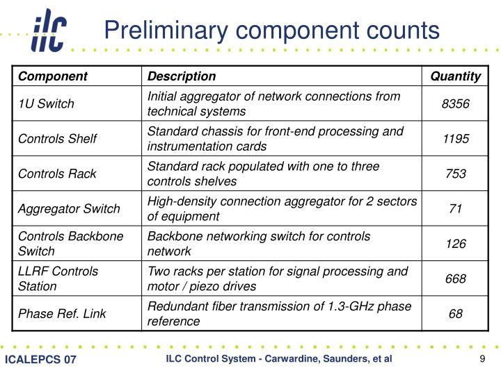 Preliminary component counts