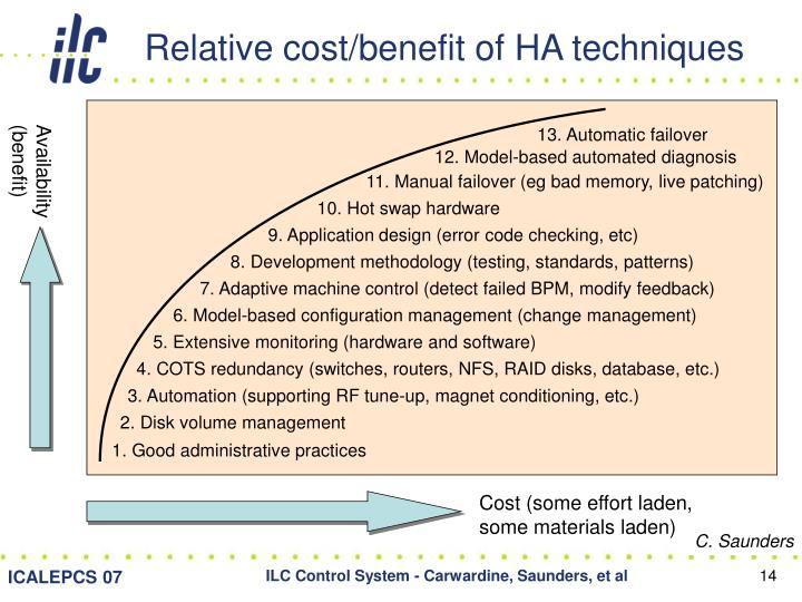 Relative cost/benefit of HA techniques