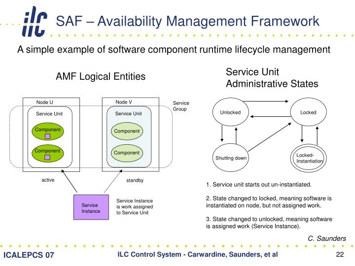 SAF – Availability Management Framework