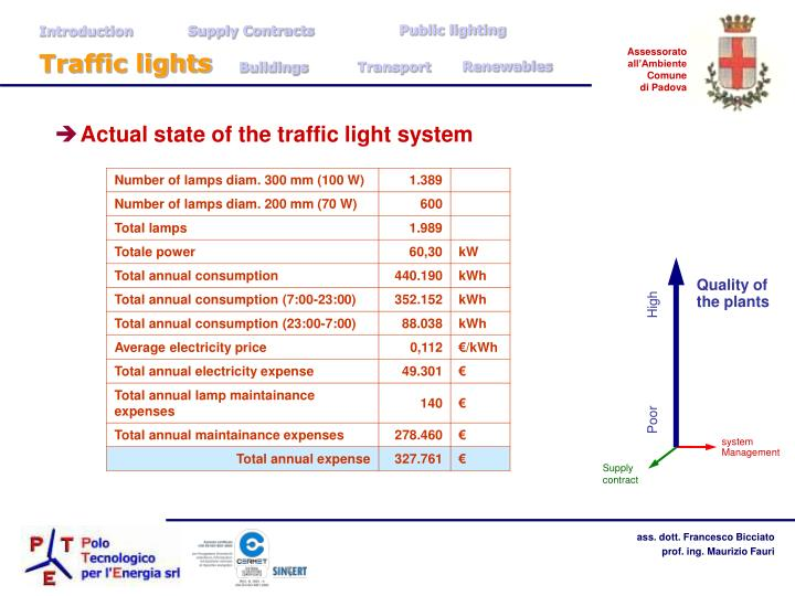 Introduction            Supply Contracts		Public lighting