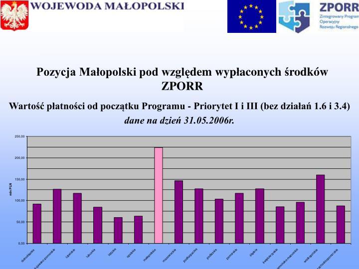 Pozycja Małopolski pod wzgl