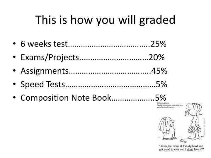 This is how you will graded