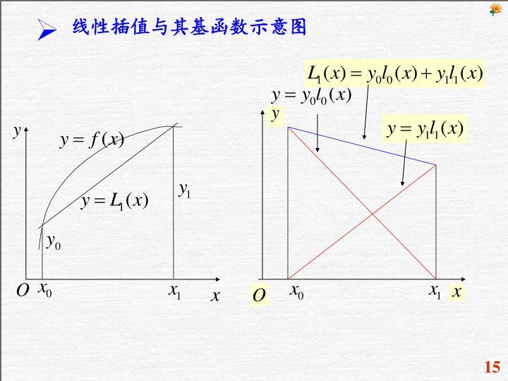 线性插值与其基函数示意图