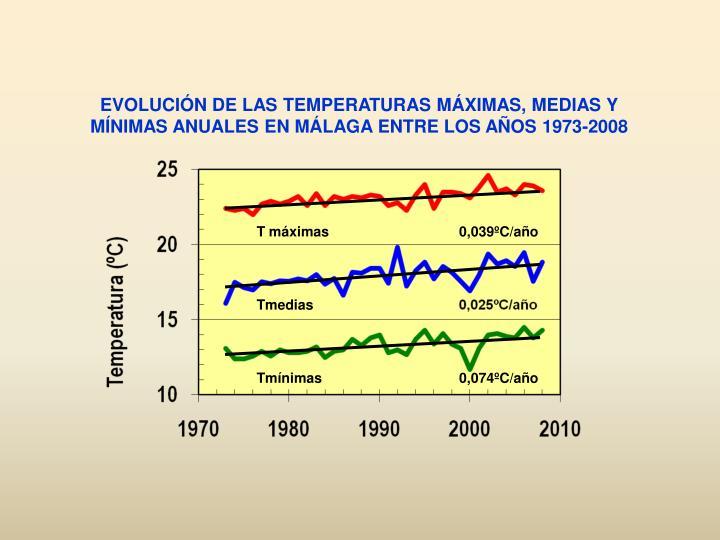 EVOLUCIÓN DE LAS TEMPERATURAS MÁXIMAS, MEDIAS Y MÍNIMAS ANUALES EN MÁLAGA ENTRE LOS AÑOS 1973-2008
