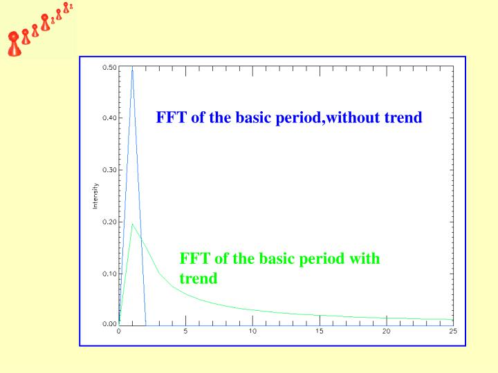 FFT of the basic period,without trend