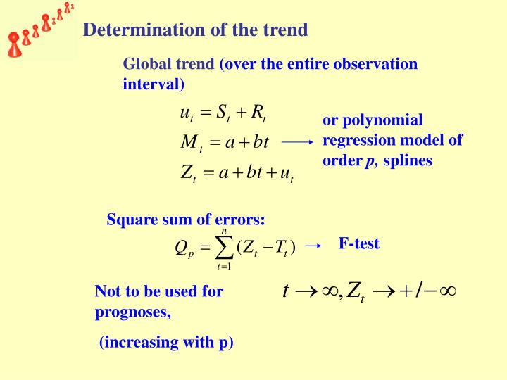 Determination of the trend