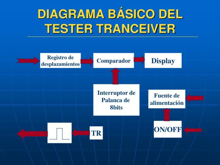 DIAGRAMA BÁSICO DEL TESTER TRANCEIVER