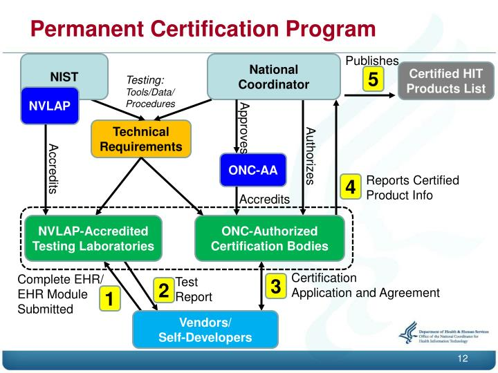 Permanent Certification Program