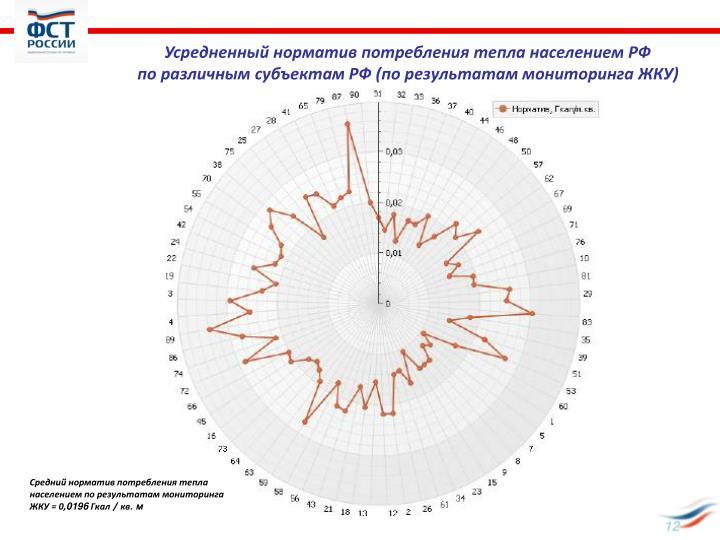 Усредненный норматив потребления тепла населением РФ