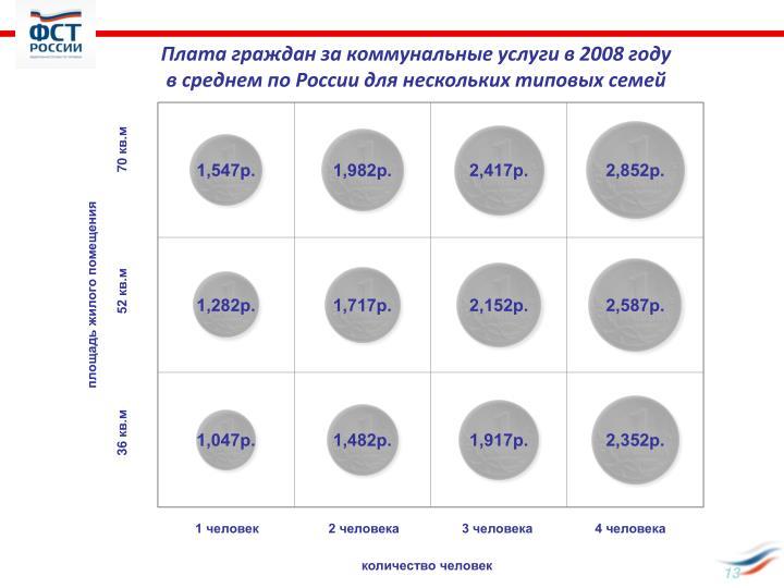 Плата граждан за коммунальные услуги в 2008 году