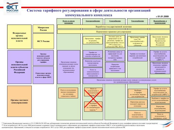 Система тарифного регулирования в сфере деятельности организаций коммунального комплекса