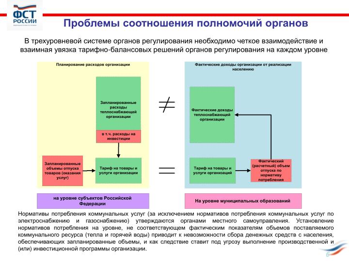 Проблемы соотношения полномочий органов