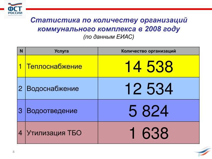 Статистика по количеству организаций
