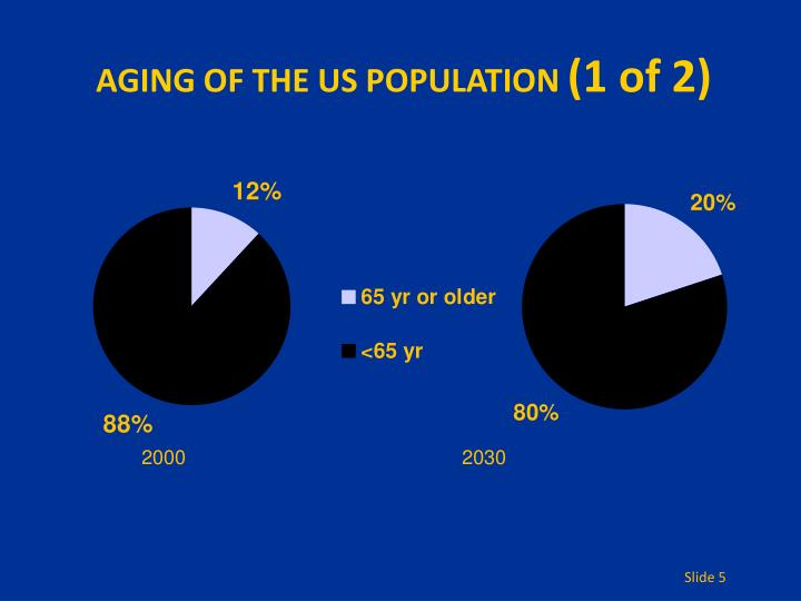 AGING OF THE US POPULATION