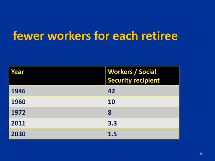 fewer workers for each retiree