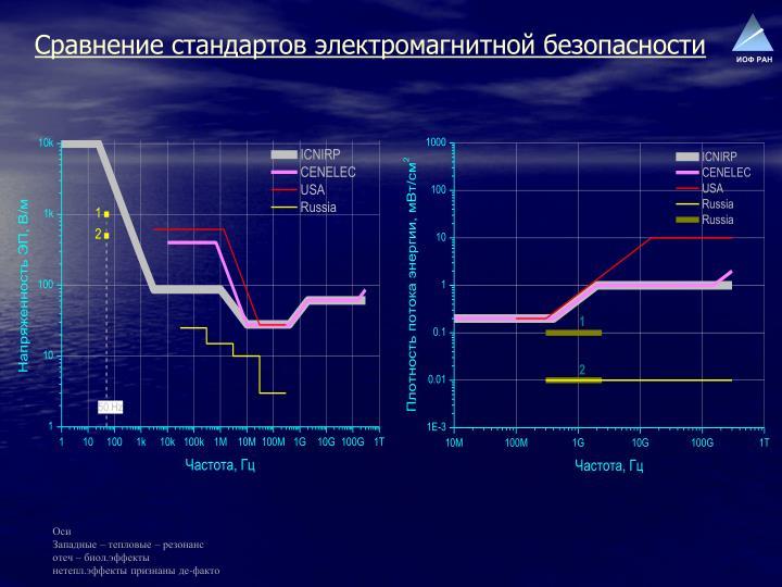 Сравнение стандартов электромагнитной безопасности