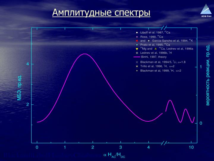 Амплитудные спектры