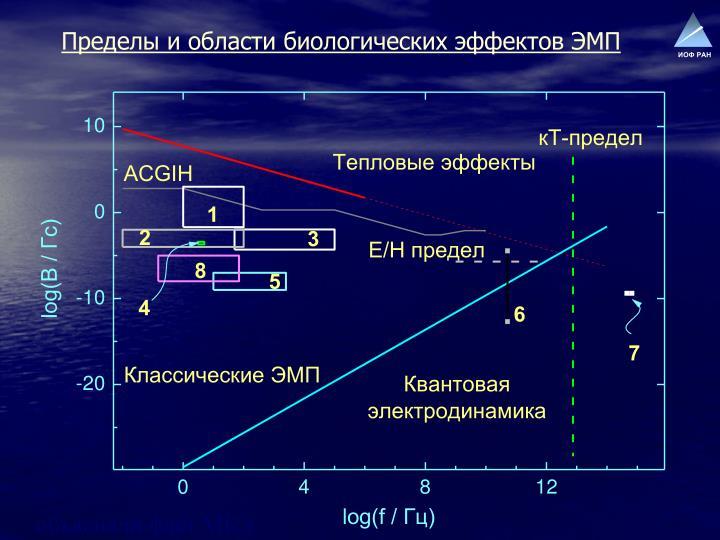 Пределы и области биологических эффектов ЭМП