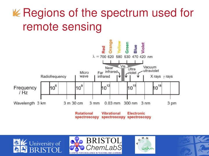 Regions of the spectrum used for remote sensing