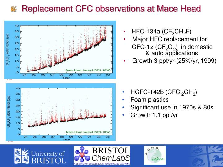 Replacement CFC observations at Mace Head