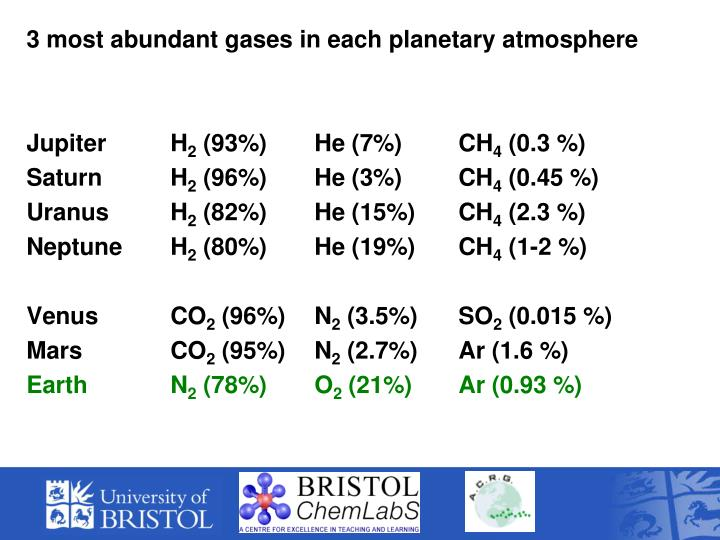 3 most abundant gases in each planetary atmosphere