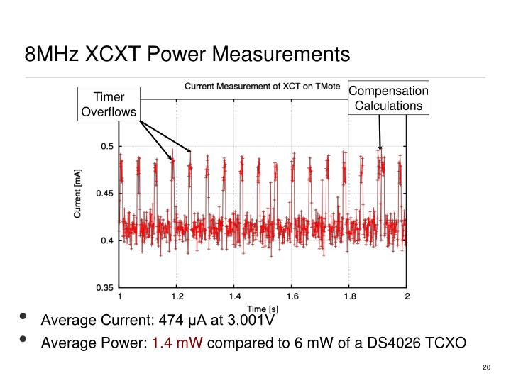 8MHz XCXT Power Measurements