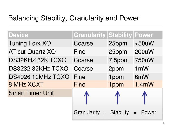 Balancing Stability, Granularity and Power