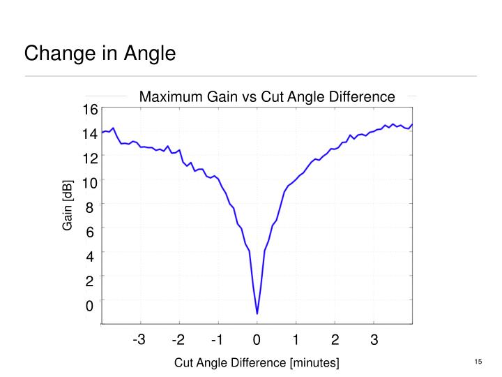Maximum Gain vs Cut Angle Difference