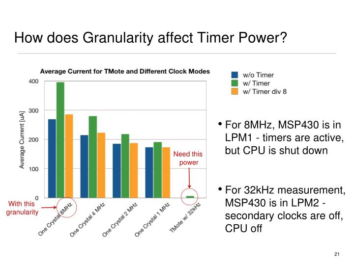 How does Granularity affect Timer Power?