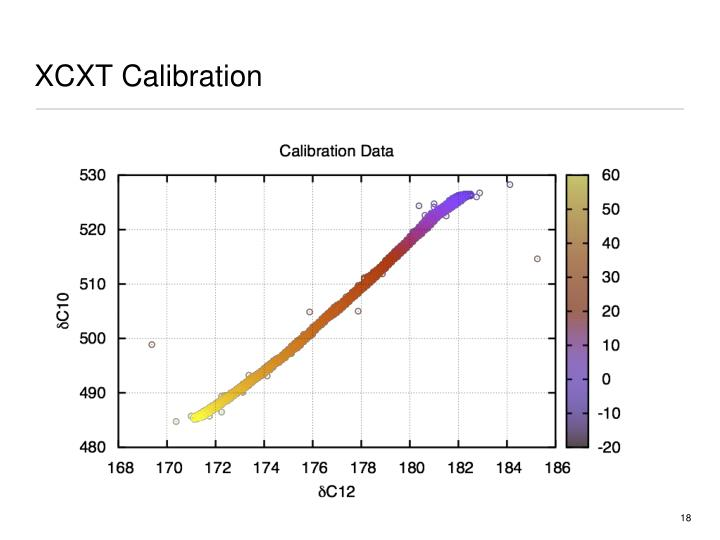 XCXT Calibration