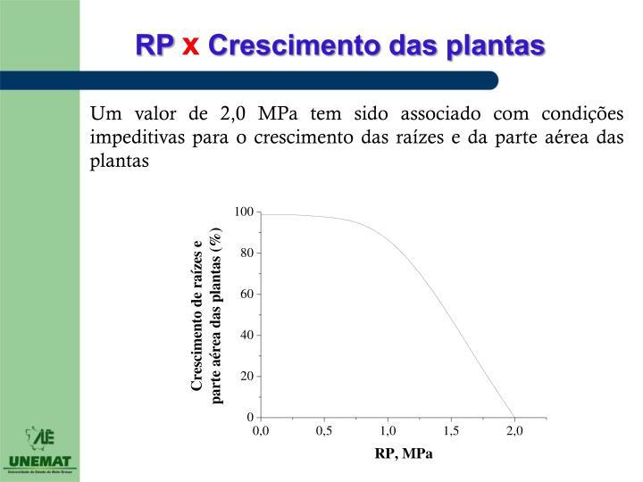 Um valor de 2,0 MPa tem sido associado com condições impeditivas para o crescimento das raízes e da parte aérea das plantas