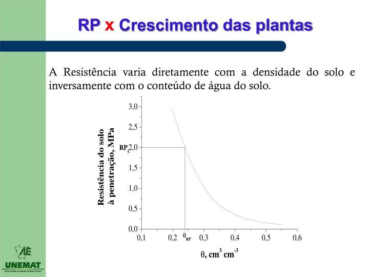 A Resistência varia diretamente com a densidade do solo e inversamente com o conteúdo de água do solo.