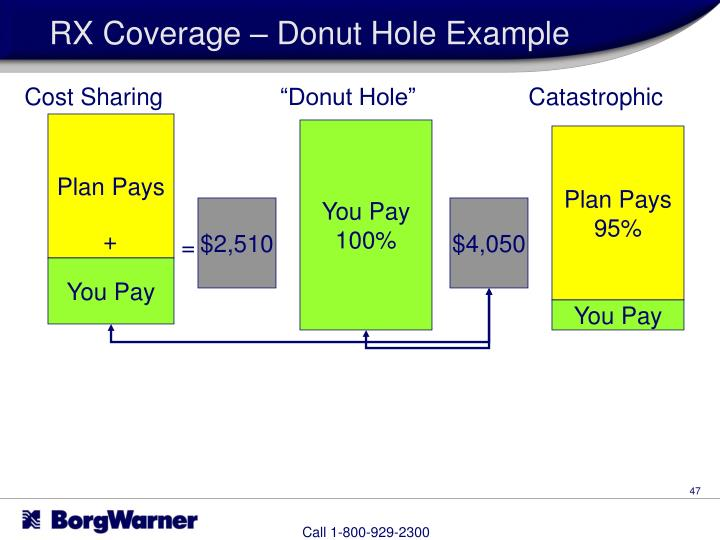 RX Coverage – Donut Hole Example