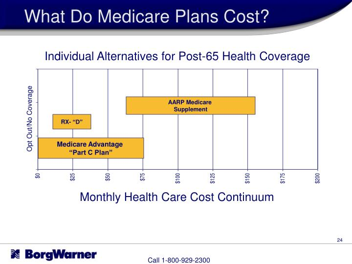 What Do Medicare Plans Cost?