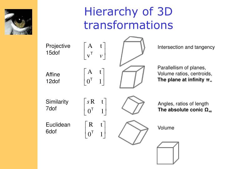 Hierarchy of 3D transformations