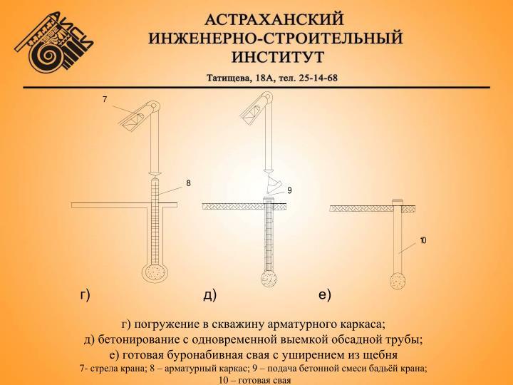 г) погружение в скважину арматурного каркаса;